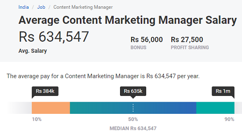 digital marketer salary in india acording google