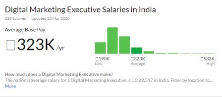 digital marketer salary in india